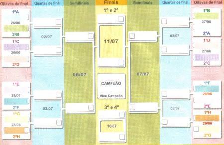 Tabela oitavas, quartas, semi, terceiro e final